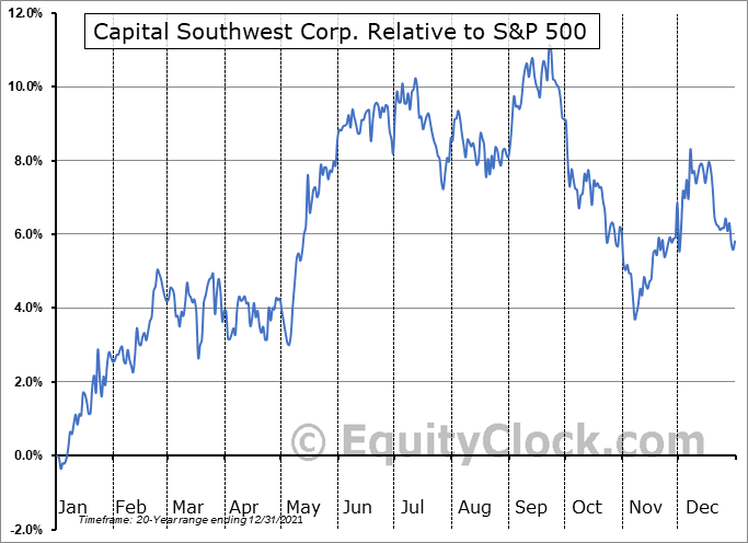 CSWC Relative to the S&P 500