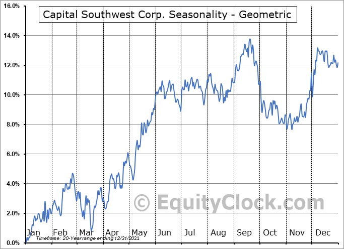 Capital Southwest Corp. (NASD:CSWC) Seasonality
