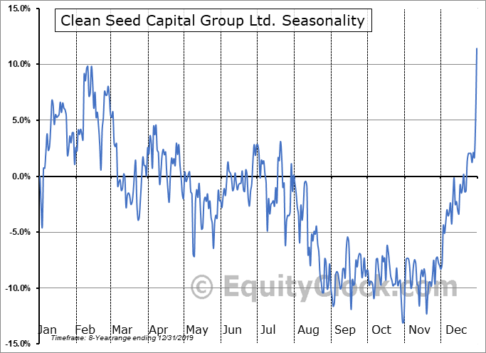 Clean Seed Capital Group Ltd. (TSXV:CSX.V) Seasonality