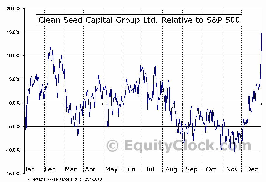 CSX.V Relative to the S&P 500