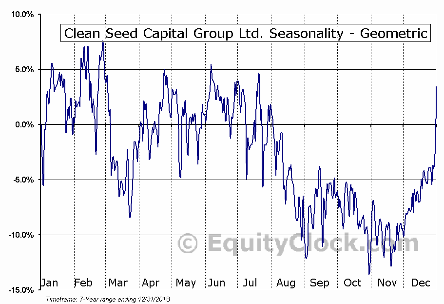 Clean Seed Capital Group Ltd. (TSXV:CSX.V) Seasonality