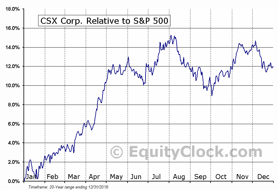 CSX Relative to the S&P 500