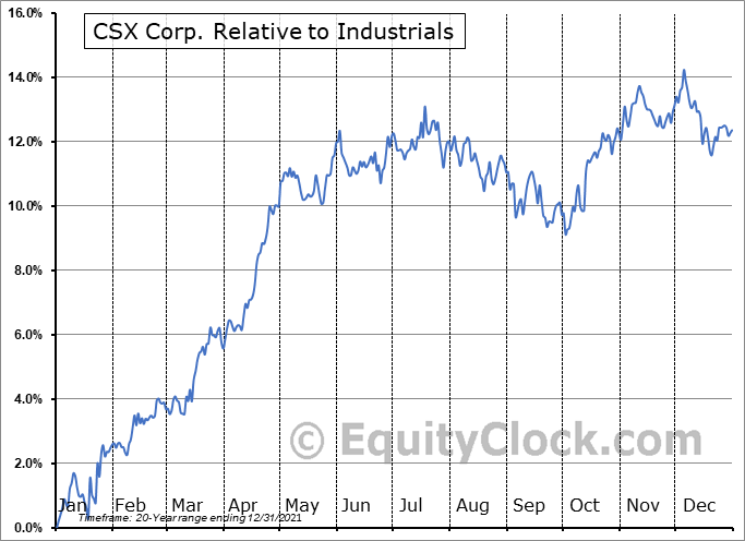 CSX Relative to the Sector
