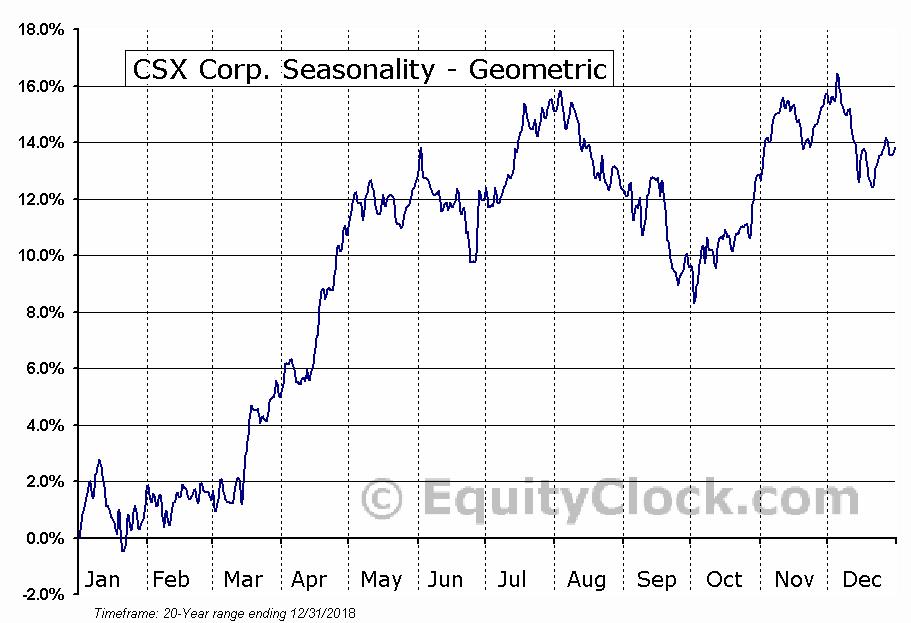 CSX Corp. (NASD:CSX) Seasonality