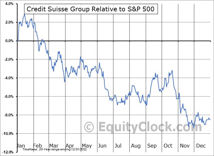 CS Relative to the S&P 500