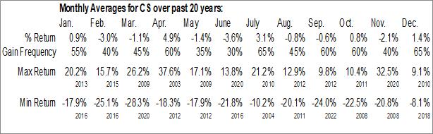 Monthly Seasonal Credit Suisse Group (NYSE:CS)