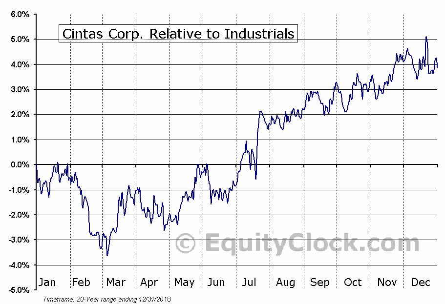 CTAS Relative to the Sector