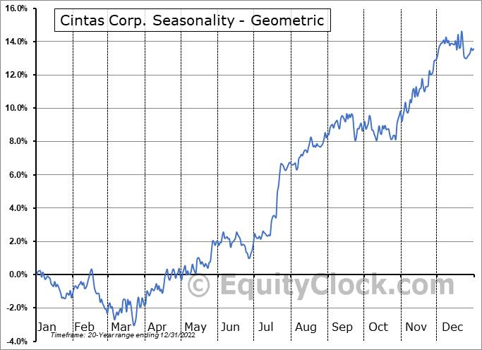 Cintas Corp. (NASD:CTAS) Seasonality