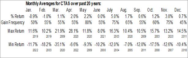 Monthly Seasonal Cintas Corp. (NASD:CTAS)