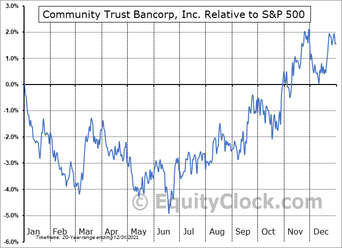 CTBI Relative to the S&P 500