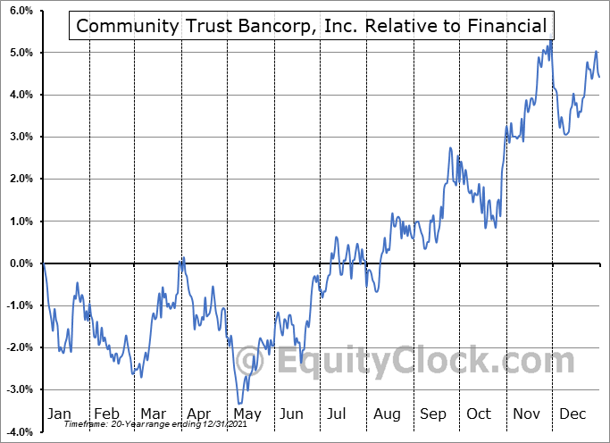 CTBI Relative to the Sector