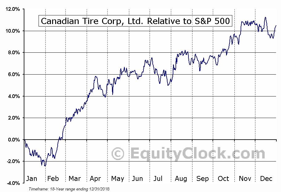 CTC-A.TO Relative to the S&P 500