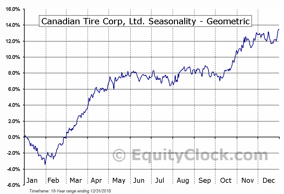 Canadian Tire Corp, Ltd. (TSE:CTC/A.TO) Seasonality