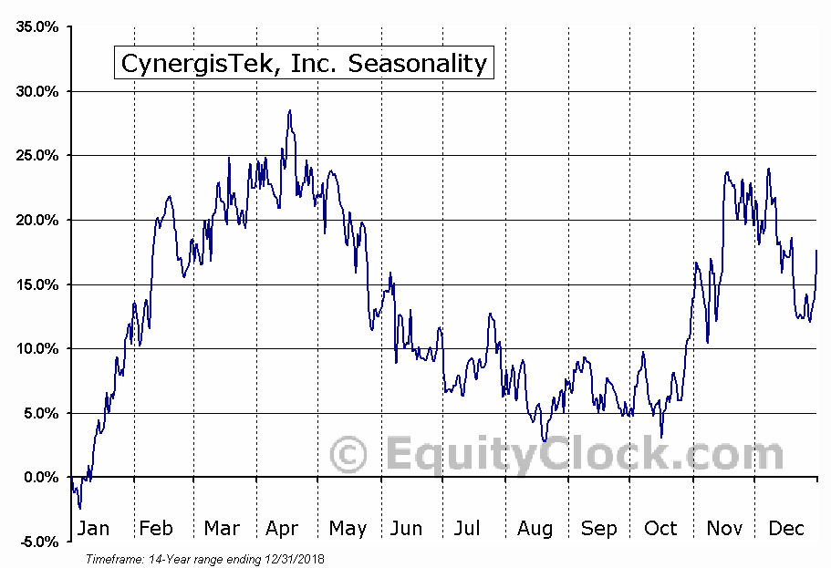 CynergisTek, Inc. (CTEK) Seasonal Chart