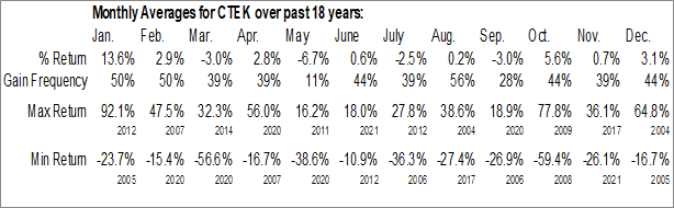 Monthly Seasonal CynergisTek, Inc. (AMEX:CTEK)