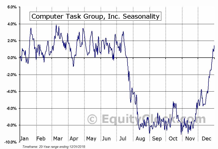 Computer Task Group, Inc. (NASD:CTG) Seasonality