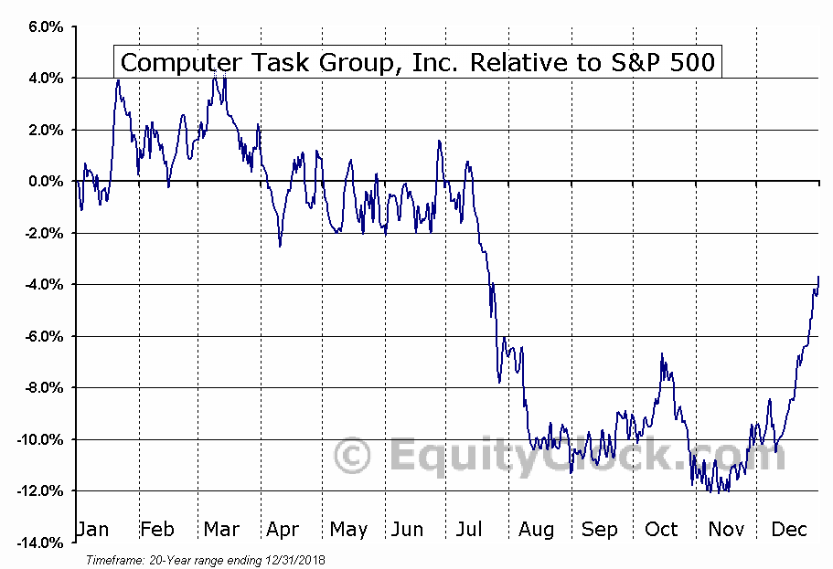 CTG Relative to the S&P 500