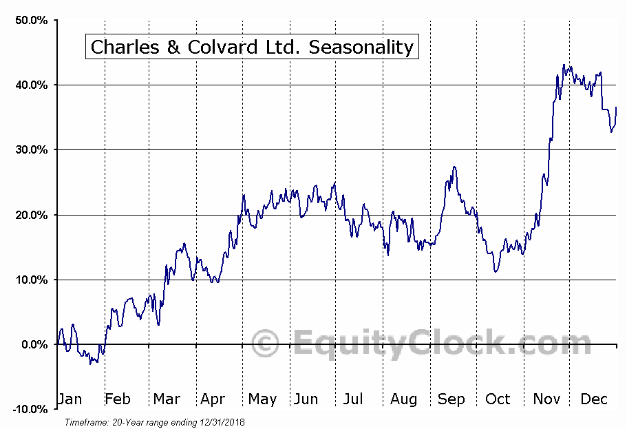 Charles & Colvard Ltd. (CTHR) Seasonal Chart