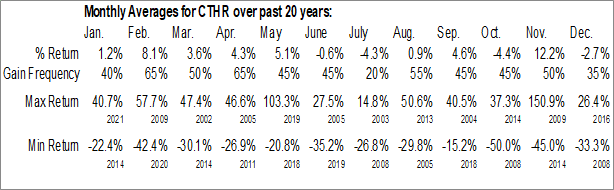 Monthly Seasonal Charles & Colvard Ltd. (NASD:CTHR)
