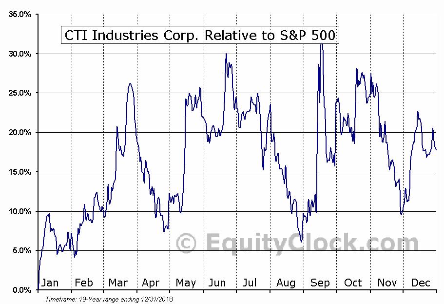 CTIB Relative to the S&P 500