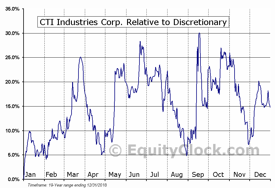 CTIB Relative to the Sector