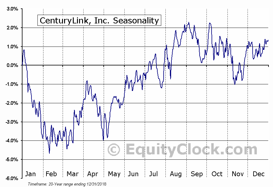 CenturyLink, Inc. (CTL) Seasonal Chart