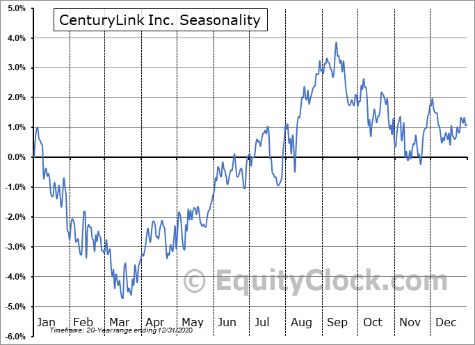 CenturyLink, Inc. Seasonal Chart