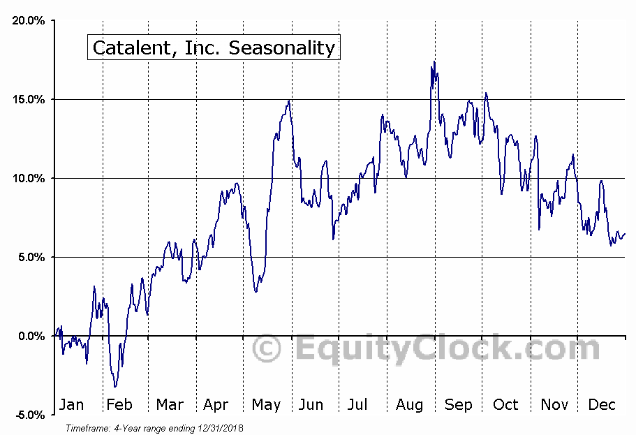 Catalent, Inc. Seasonal Chart