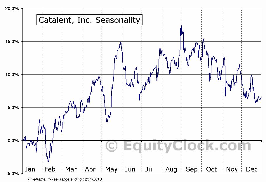 Catalent, Inc. (CTLT) Seasonal Chart