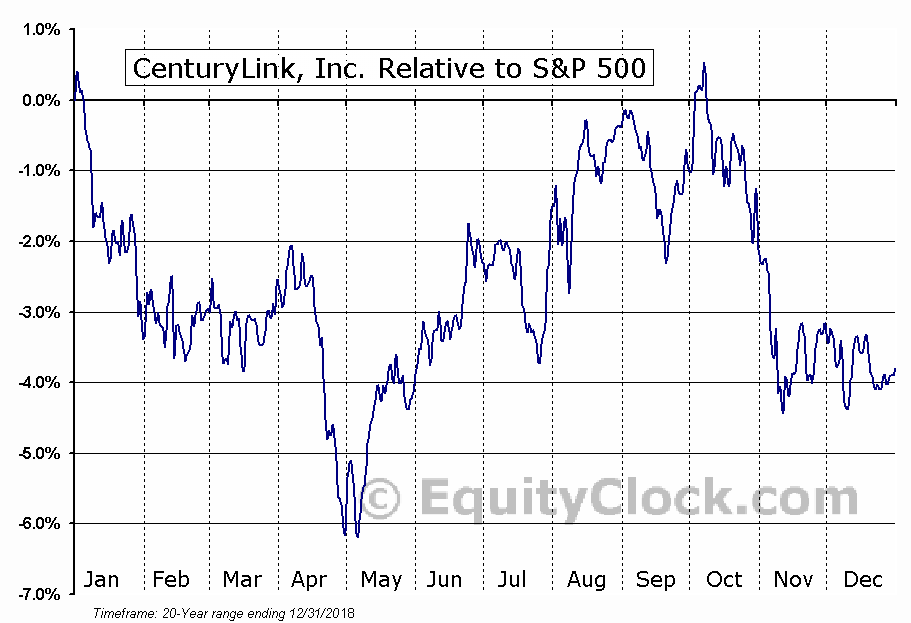 CTL Relative to the S&P 500