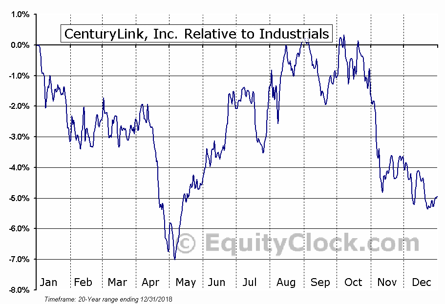 CTL Relative to the Sector