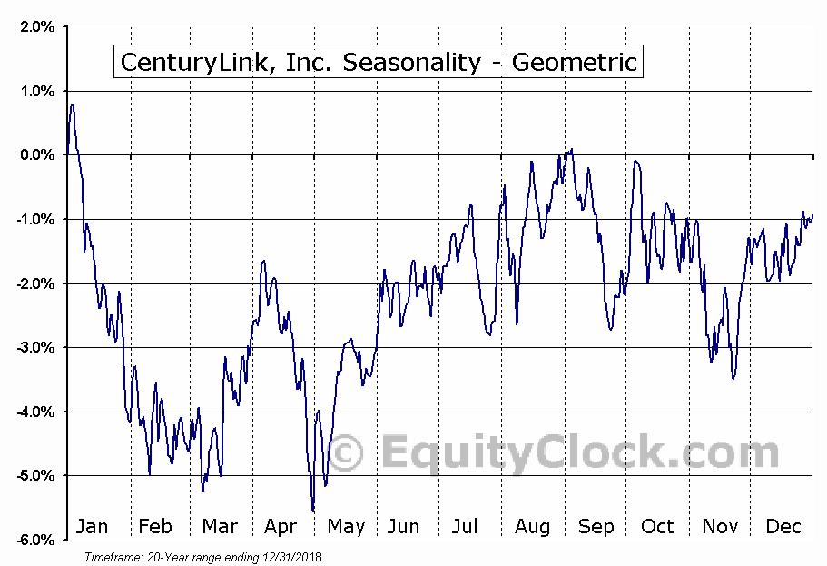 CenturyLink, Inc. (NYSE:CTL) Seasonality