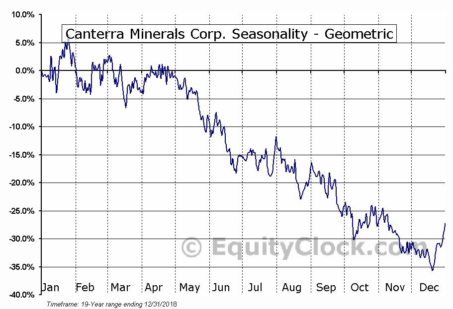 Canterra Minerals Corp. (TSXV:CTM.V) Seasonality