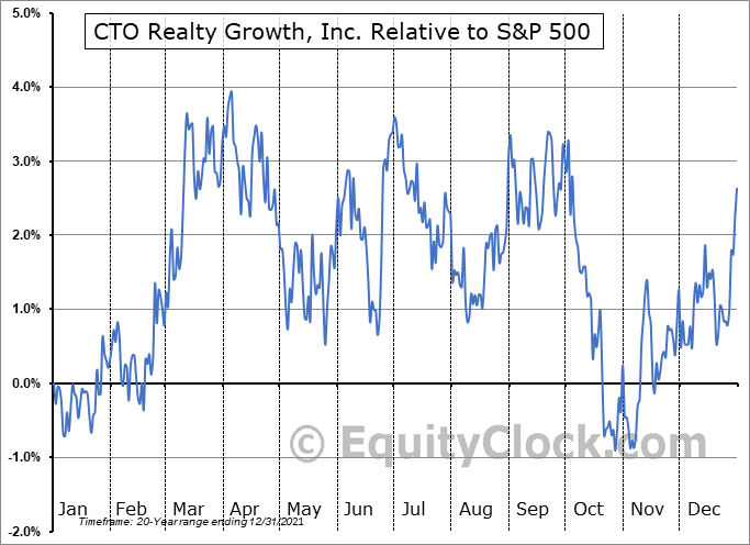 CTO Relative to the S&P 500