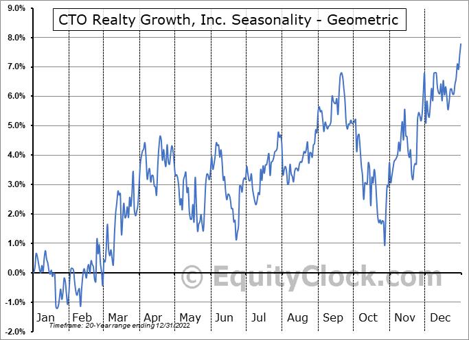 Consolidated-Tomoka Land Co. (AMEX:CTO) Seasonality