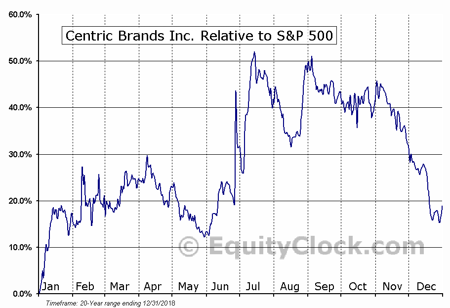 CTRC Relative to the S&P 500