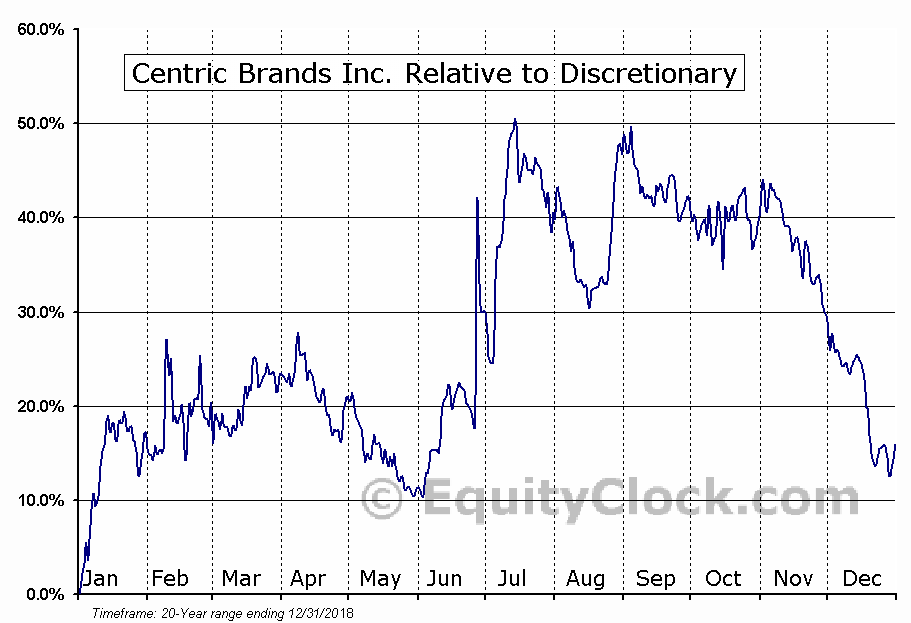 CTRC Relative to the Sector