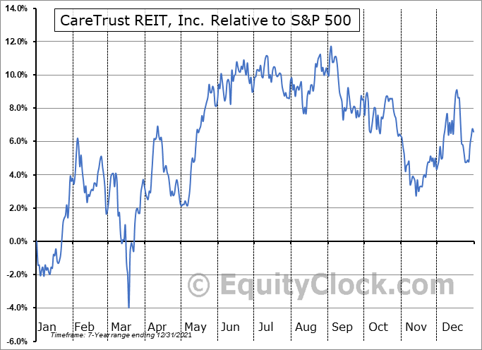 CTRE Relative to the S&P 500