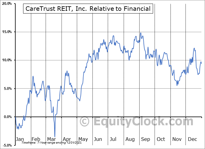 CTRE Relative to the Sector