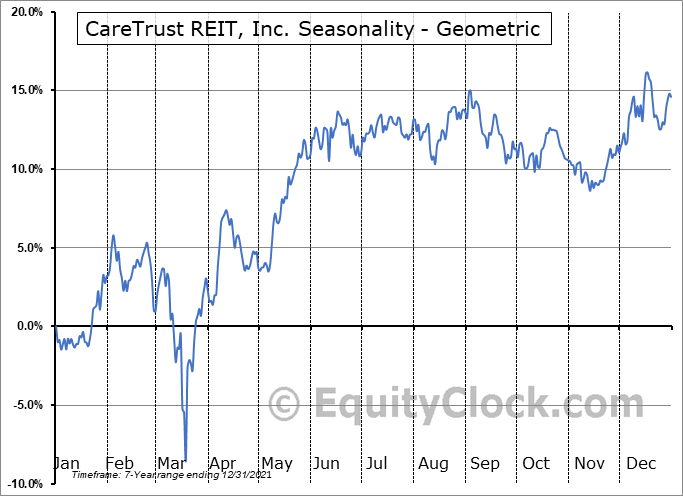 CareTrust REIT, Inc. (NASD:CTRE) Seasonality