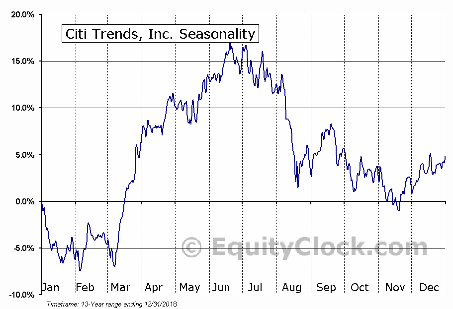 Citi Trends, Inc. (CTRN) Seasonal Chart