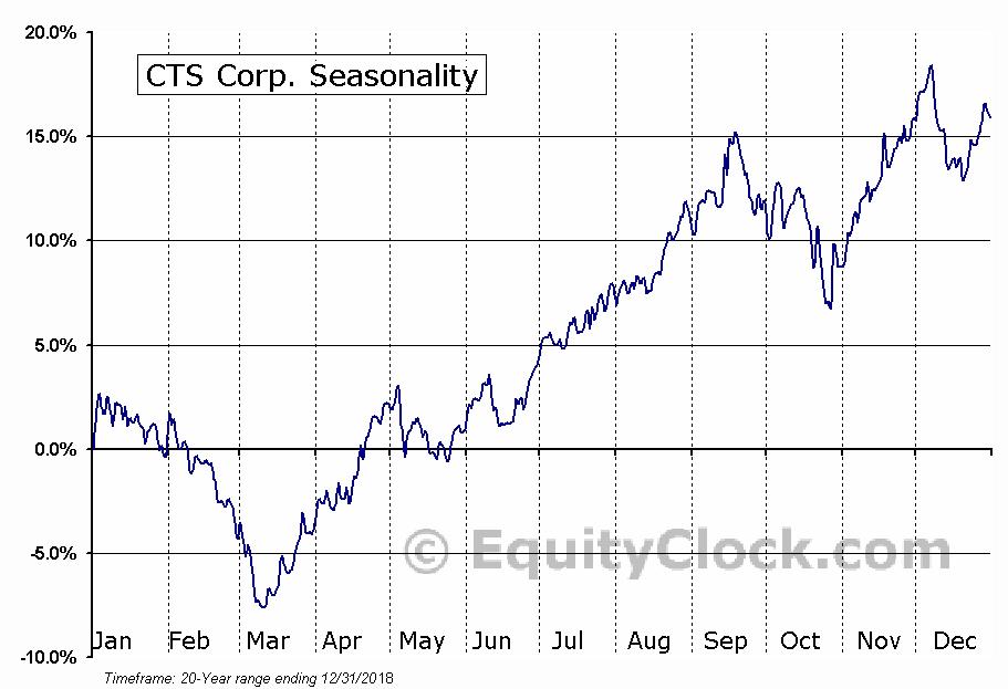 CTS Corp. (NYSE:CTS) Seasonal Chart
