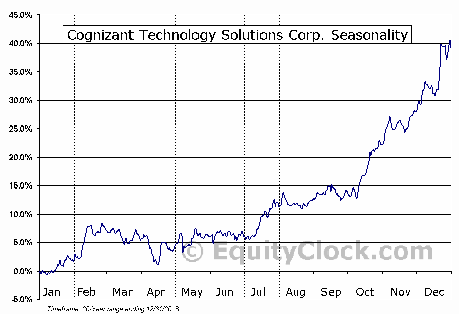 Cognizant Technology Solutions Corp.  (NASDAQ:CTSH) Seasonal Chart