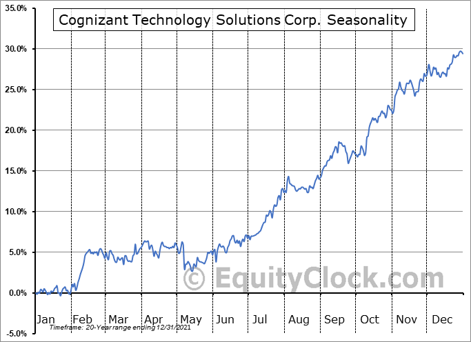 Cognizant Technology Solutions Corporation Seasonal Chart