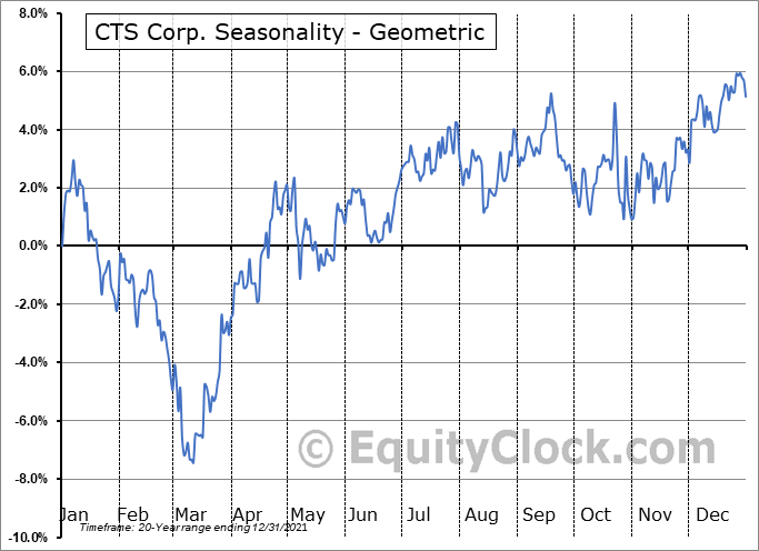 CTS Corp. (NYSE:CTS) Seasonality
