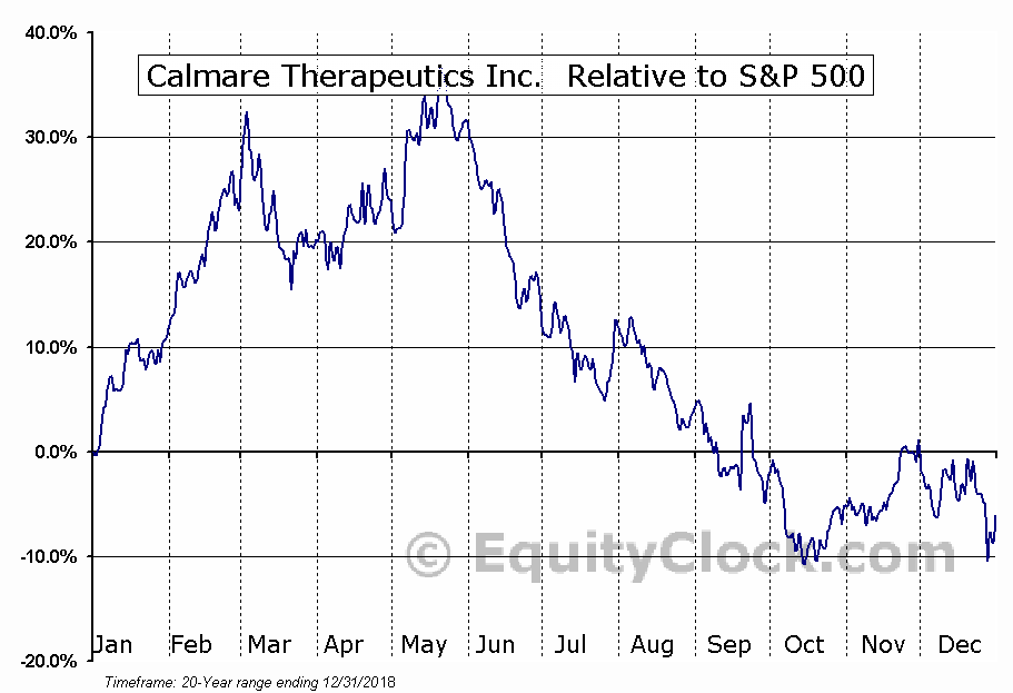 CTTC Relative to the S&P 500