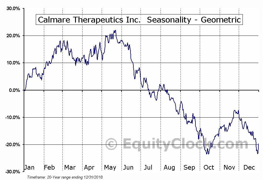 Calmare Therapeutics Inc.  (CTTC) Seasonality