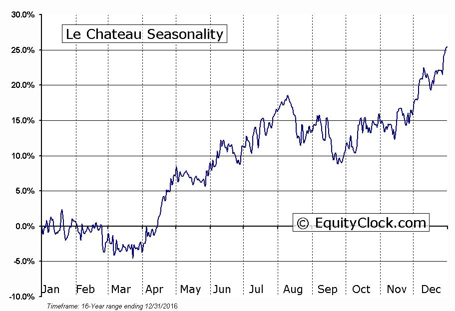 Le Chateau (TSE:CTU) Seasonality