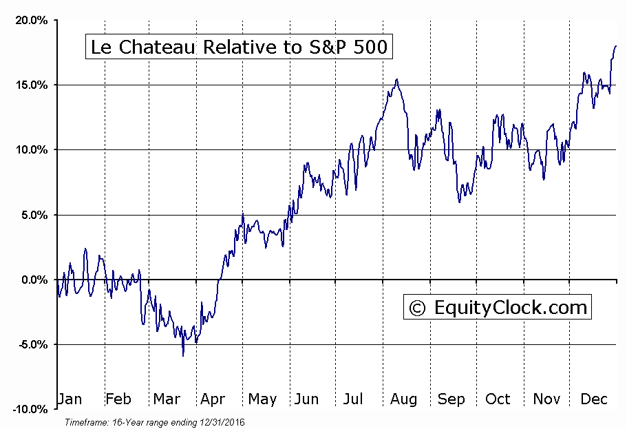 CTU.TO Relative to the S&P 500