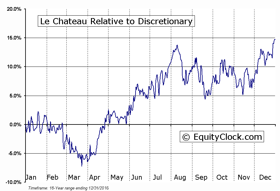 CTU.TO Relative to the Sector